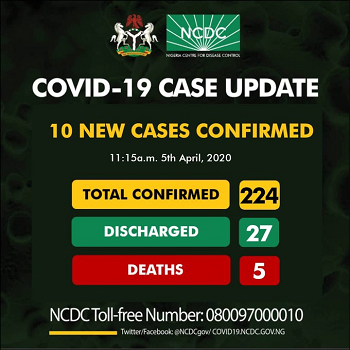 Covid-19: Nigeria confirms 10 new cases, toll rises to 224
